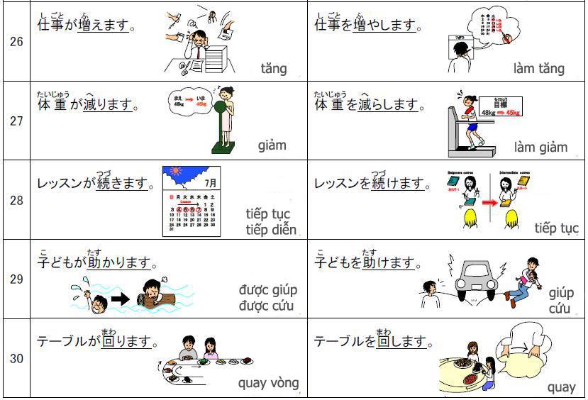 Các bạn có thể tham khảo thêm các ngữ pháp khác: