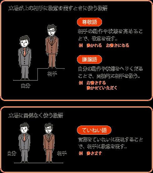giao tiếp tiếng Nhật thương mại