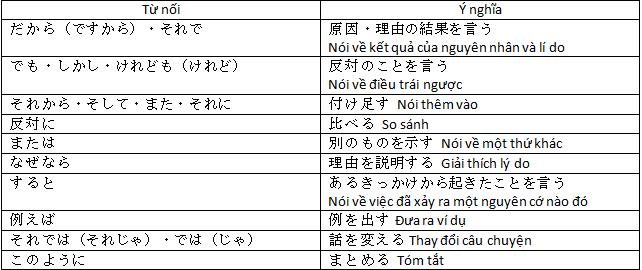 phân tích câu tiếng nhật